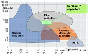 Snubber Capacitors Functionality And Selection Guide