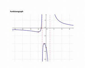 Umkehrfunktion Berechnen : abitur bungsaufgaben gebrochen rationale funktionen ~ Themetempest.com Abrechnung