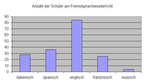 mittelwert median und modalwert mathe brinkmann