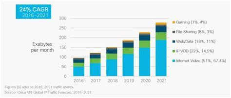 The Zettabyte Era: Trends and Analysis - Cisco