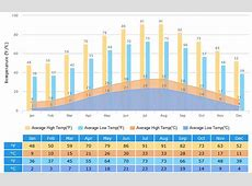 Guiyang Weather Climate with Weather Forecast, Best Visit