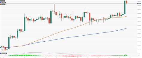 Currently, bitcoin ripple can be converted across many exchanges as shown below. Cryptocurrencies Price Prediction: Bitcoin, Ripple & Binance Coin - American Wrap 19 October ...