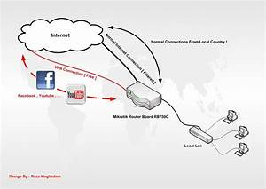 Policy Base Routing