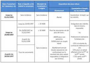 Abattement Assurance Vie by Scpi 4 Fa 231 Ons D Investir