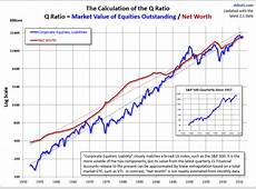 The Q Ratio and Market Valuation October Update dshort