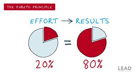 The Pareto Principle - Metaphoric Math