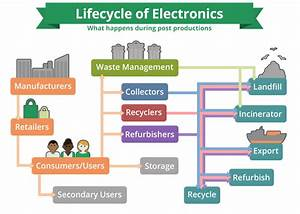 How Is E-waste Recycled   Video