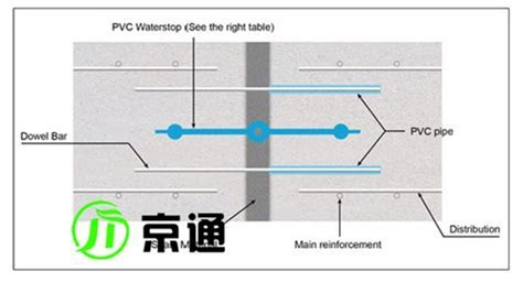PVC Waterstop profile: PVC/Rubber Water Bars for Construction