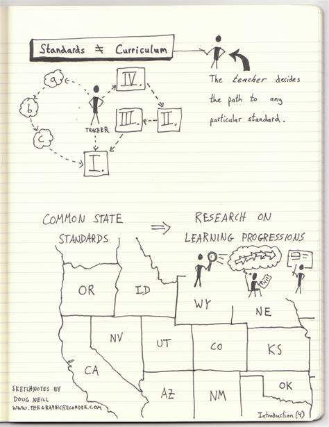 Mathcommoncorestatestandardsintroduction4 #sketchnotes  Information Visualized