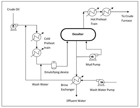 shower water filter typical process flow diagrams pfds enggcyclopedia