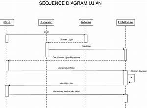 Sequence Diagram Online Exam