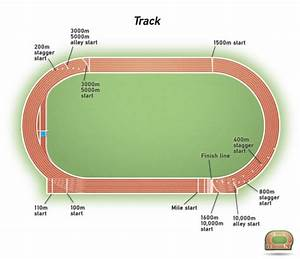 Proposed Iaaf 400 Metre Standard Track And Fifa Football