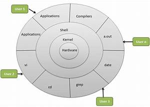What Is Linux Os  Its Essential Features  U0026 Characteristics