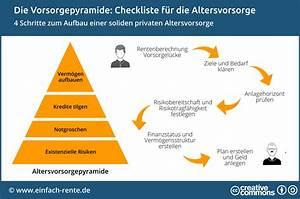 Absicherung Berechnen : checkliste f r die altersvorsorge absicherung verm gen ~ Themetempest.com Abrechnung