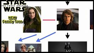 Simple Star Wars Family Tree - Updated to Force Awakens ...