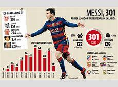 Messi marca su gol 300 en Liga