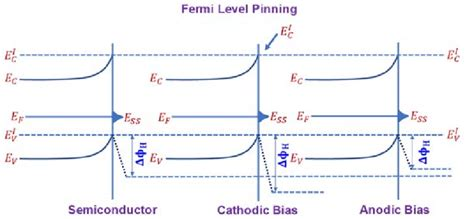 The fermi level does not include the work required to remove the electron from wherever it came from. Fermi level pinning at the semiconductor interface under different... | Download Scientific Diagram