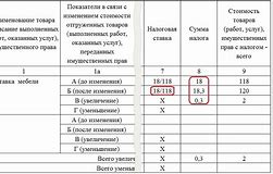 Корректировочный счет фактура в каких случаях выставляется 2019