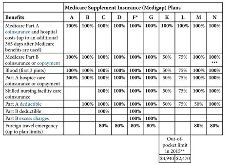 compare medicare supplements maine medicare options