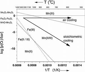 Stability Diagram Of The Binary Oxides Of Mn And Fe In