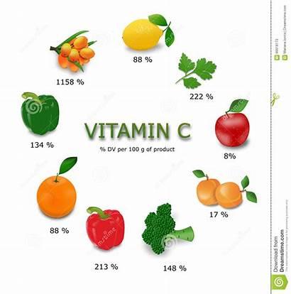 Vitamin Sources Vitamine Clipart Fruits Vegetables Rich