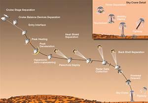 NASA - Timeline Mission Milestones During Curiosity's Landing