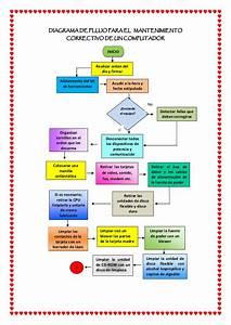 Diagrama De Flujo Para El Mantenimiento Correctivo De Un