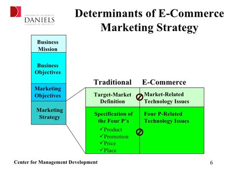 E Marketing Company - formulating your e commerce marketing strategy