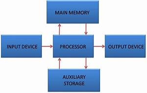 Notes On Components Of Computer System  Input  Output