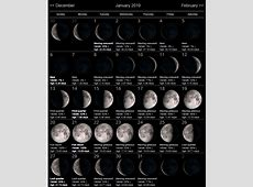 Moon Calendar January 2019 Lunar Phases