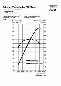 Audi A3 2 0 Fsi  Technische Daten  Abmessungen Verbrauch  Ps  Kw  Preis  Drehmoment  Gewicht