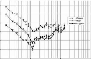 Threshold Of Audibility With Bone Conduction Headphones