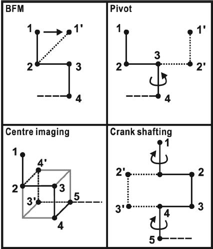 schematic view of the relaxing algorithm for the plc model