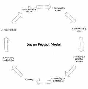 Engineering Design Process And Pedagogy  U2013 Edu 4480