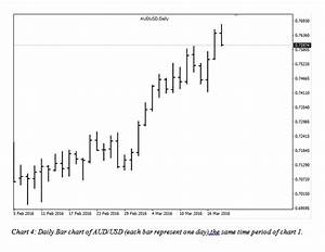 How To Understand Candlestick Chart How To Understand Basic Price Data Forms Of Representation