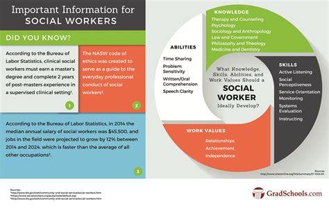 top  social work graduate programs