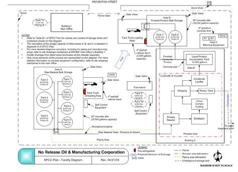 spcc plan template manufacturing process flow diagram exle imageresizertool