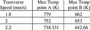 Maximum Temperature Vs  Tool Traverse Speed