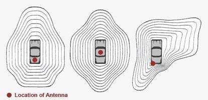 mobil antenne test 2017