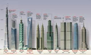 calgary home and interior design show top 10 tallest buildings in the world dechive