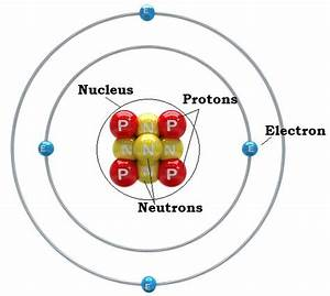 What is an Atom?   Definitions, The o'jays and What is