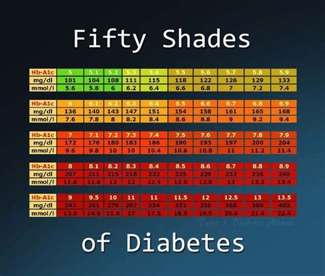a1c chart diabetes diabetes charts and shades