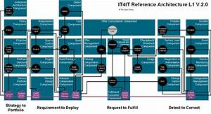 Why The New It4it Reference Architecture Is A Game Changer