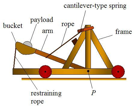 Catapult Wikipedia