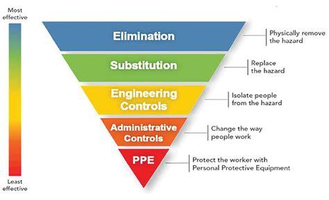 follow  hazards control hierarchy  reduce welding