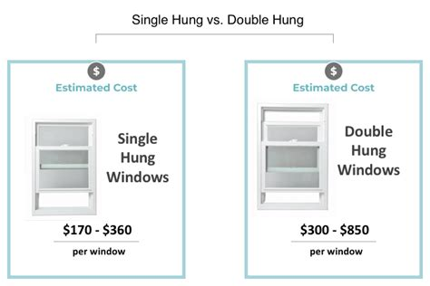 single hung windows  replacement costs modernize