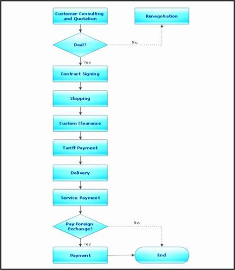 flowchart template sampletemplatess sampletemplatess