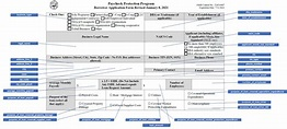 2483 Form - Fields Mapping to API Elements   US SBA PPP ...