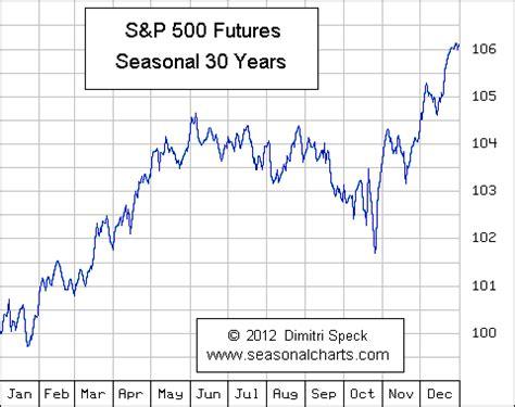 sp  seasonalchartsde
