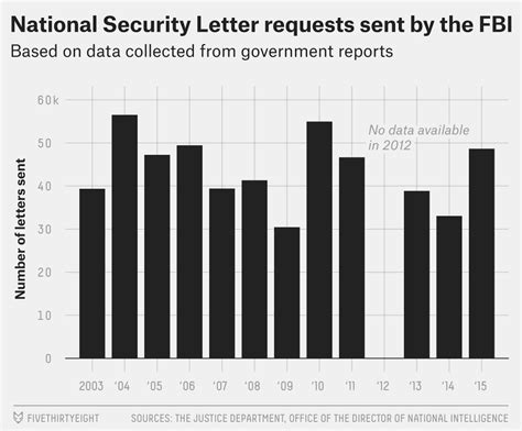 national security letters an fbi error opens a window into government demands for 50147